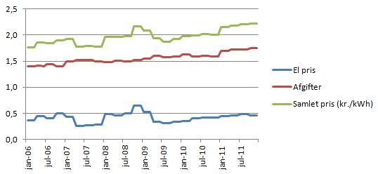 udvikling_elpriser